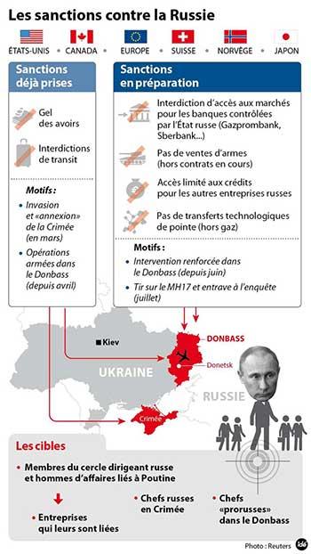 Ukraine: Moscou dénonce les nouvelles sanctions, accuse l'UE d'être aux ordres de Washington.