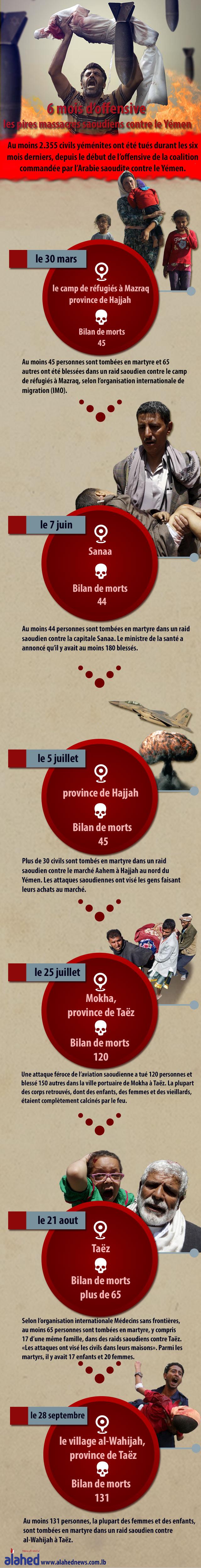 6 mois d'offensive: les pires massacres saoudiens contre le Yémen (infographie).