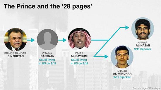 La CNN dévoile les liens entre Bandar ben Sultan et les terroristes du 11 septembre