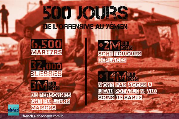 500 jours de l'offensive au Yémen (infographie).