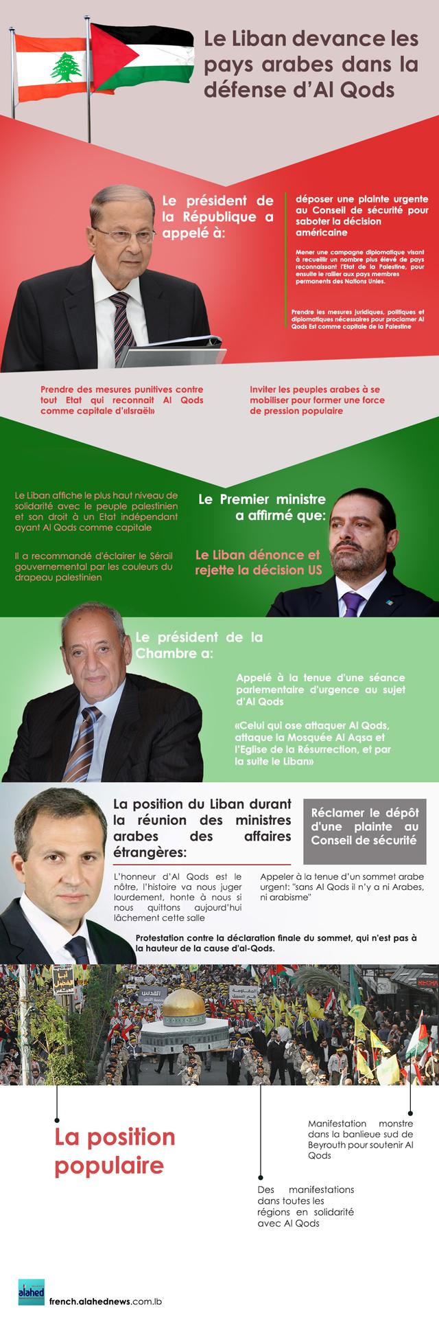 Le Liban devance les pays arabes dans la défense d'Al Qods