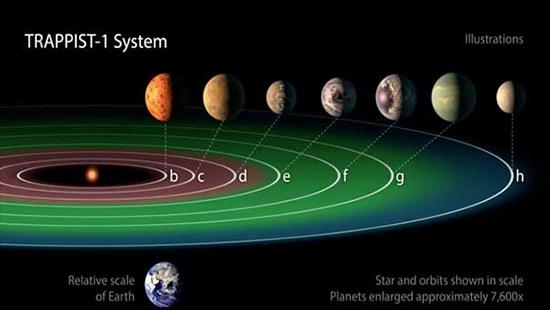 La Nasa vient de découvrir 7 planètes de la taille de la Terre.