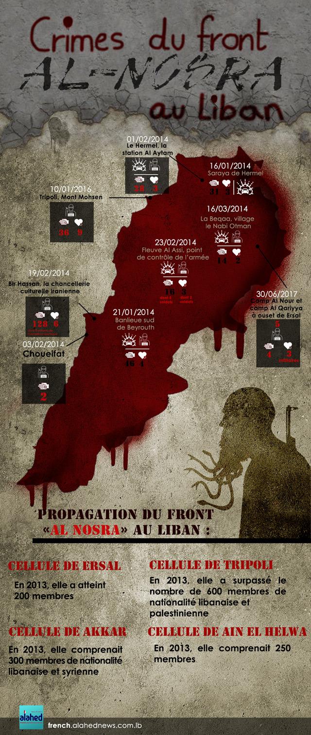 Les crimes du front Al Nosra au Liban