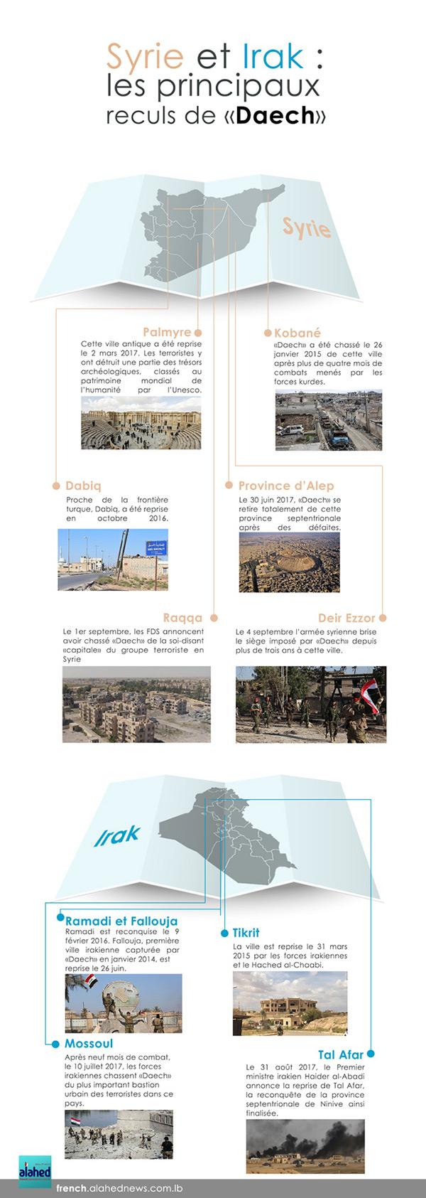 Syrie et Irak: les principaux reculs de «Daech».
