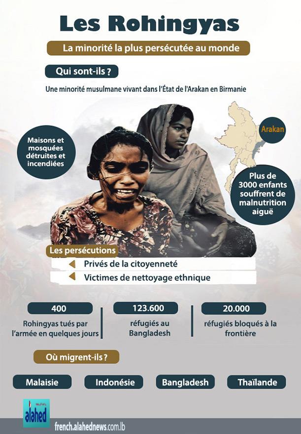 Les Rohingyas, la minorité la plus persécutée au monde.