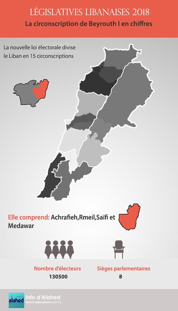 La circonscription de Beyrouth I en chiffres