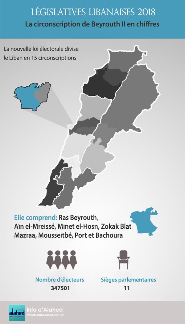 La circonscription de Beyrouth II en chiffres
