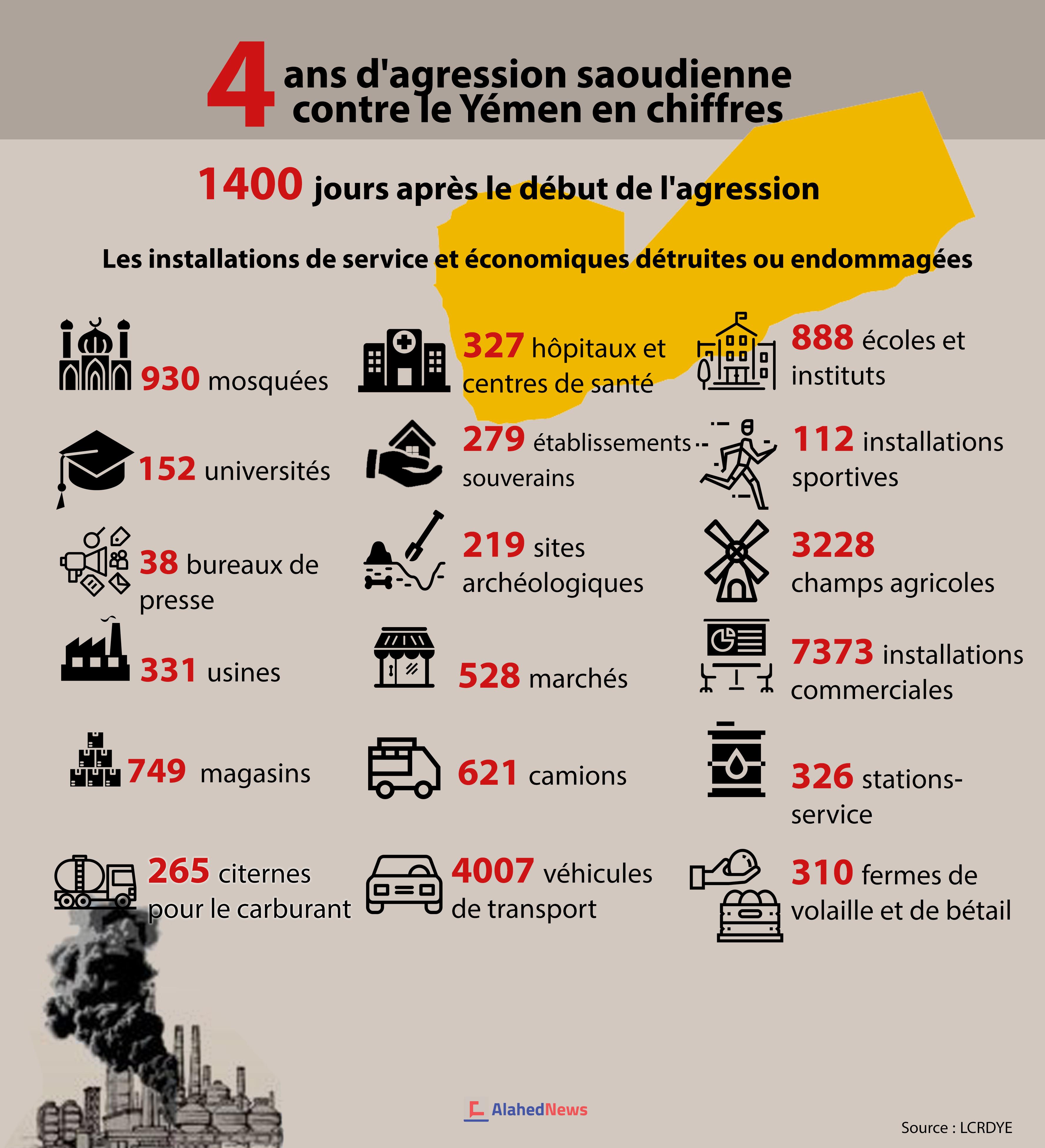 4 ans d'agression saoudienne contre le Yémen en chiffres