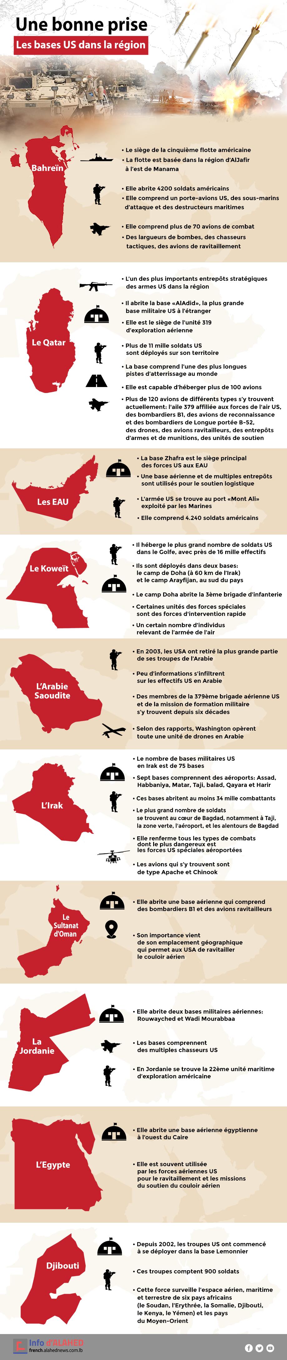 Les bases US dans la région: une bonne prise