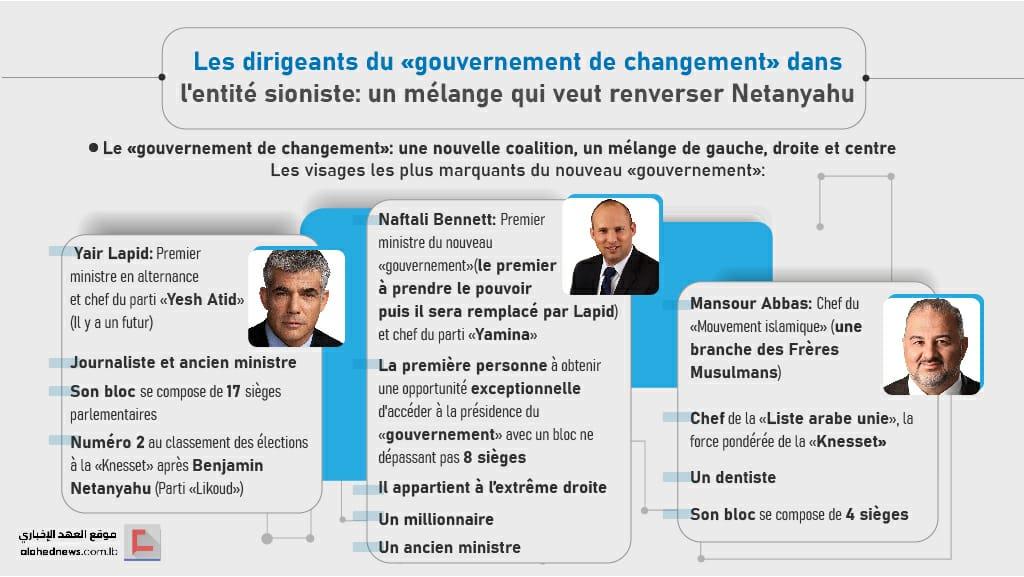 Les dirigeants du «gouvernement de changement» en «Israël»: un mélange qui veut renverser Netanyahu