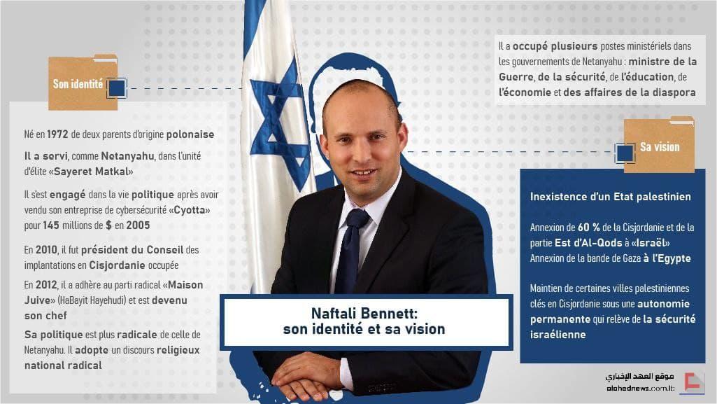 Naftali Bennett: son identité et sa vision